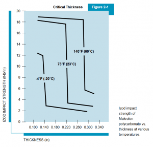 Polikarbon Polycarbonate Malzeme Gevreklik Grafiği